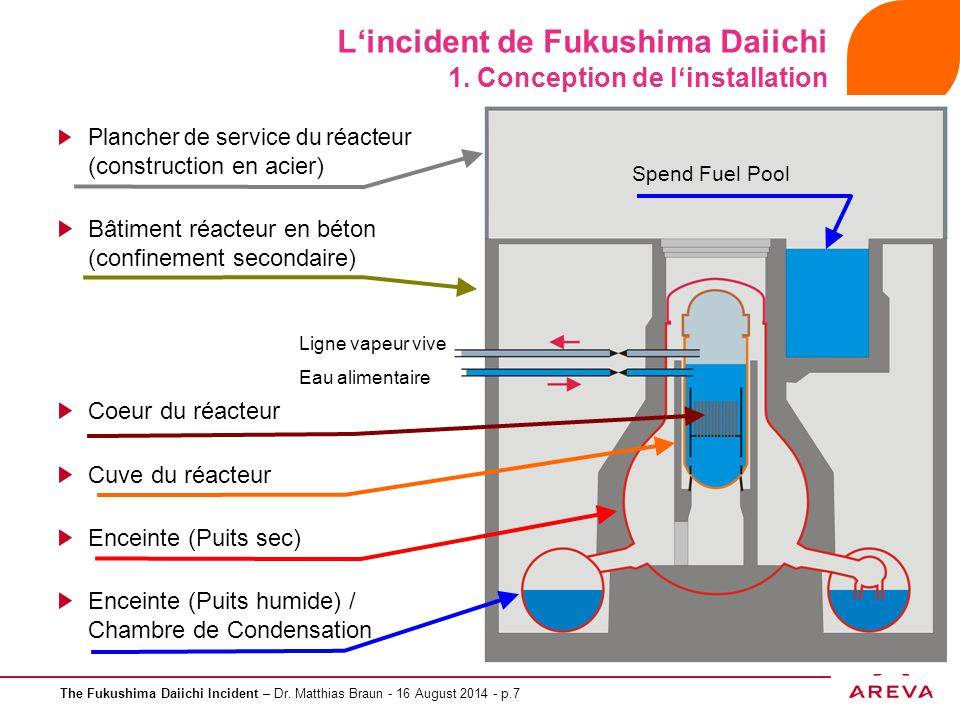L'incident de Fukushima Daiichi 1. Conception de l'installation
