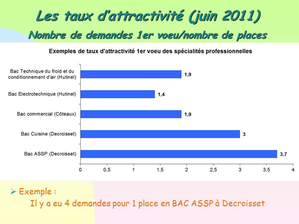 Les taux d'attractivité (juin 2011)
