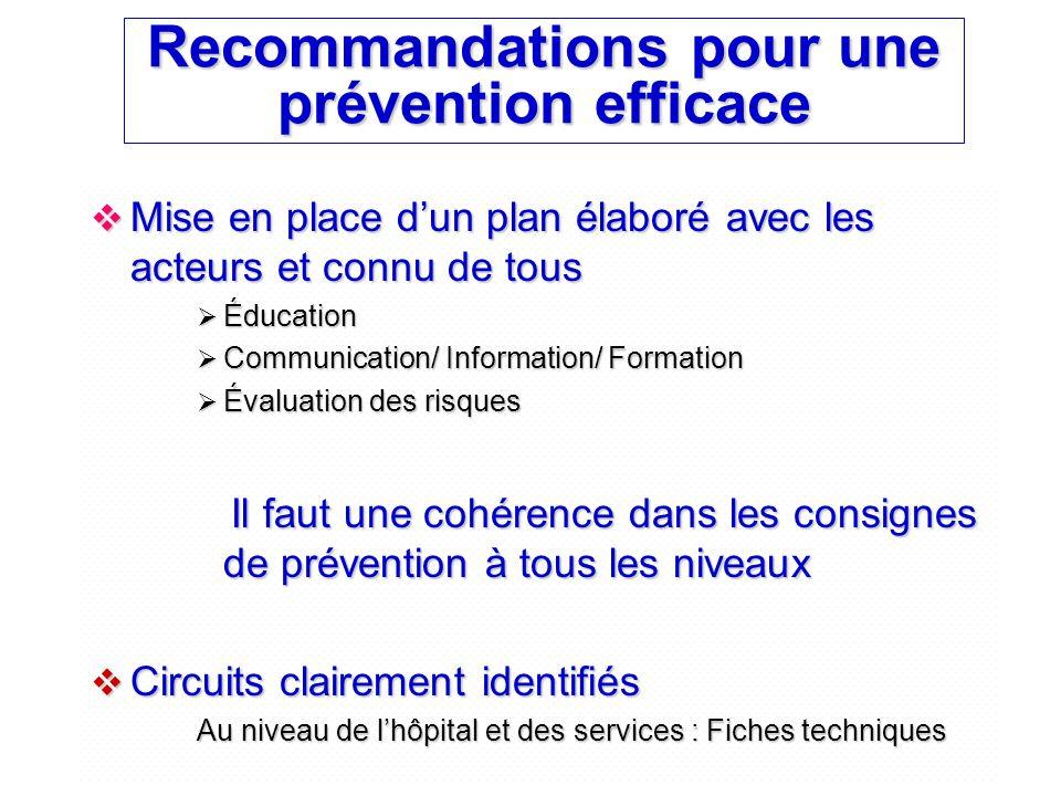 Recommandations pour une prévention efficace