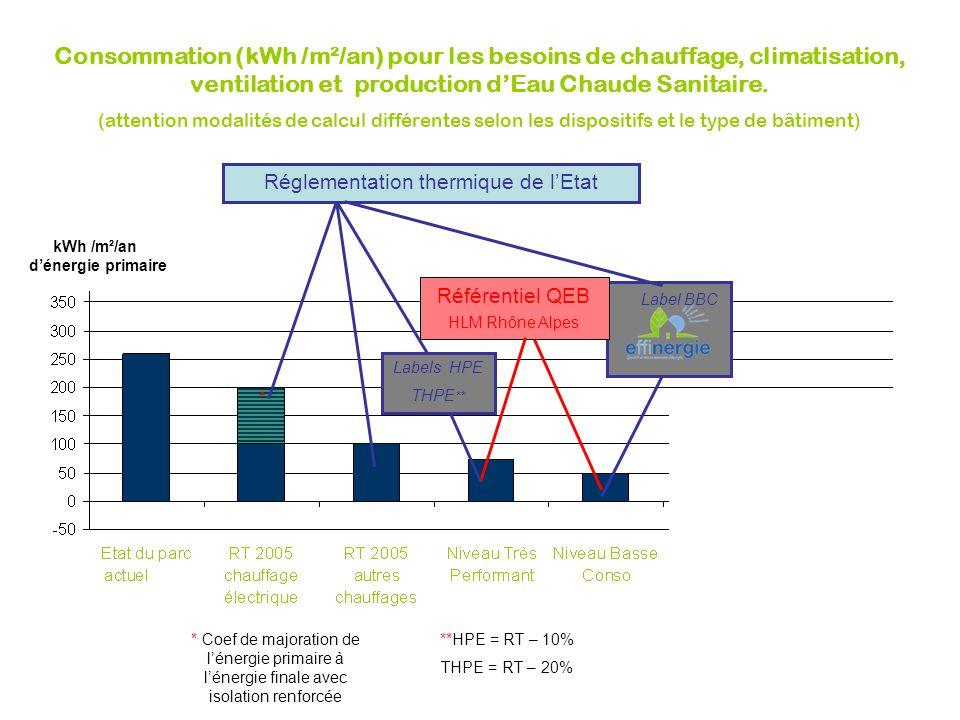 Réglementation thermique de l'Etat