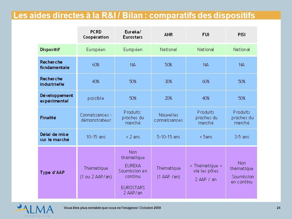 Les aides directes à la R&I / Bilan : comparatifs des dispositifs