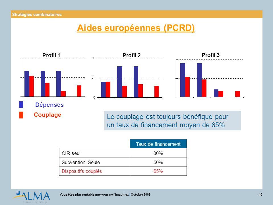 Aides européennes (PCRD)