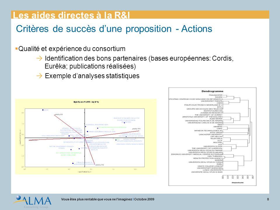 Critères de succès d'une proposition - Actions