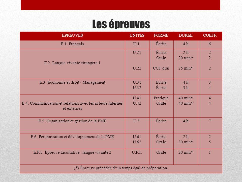 Les épreuves EPREUVES UNITES FORME DUREE COEFF. E.1. Français U.1.