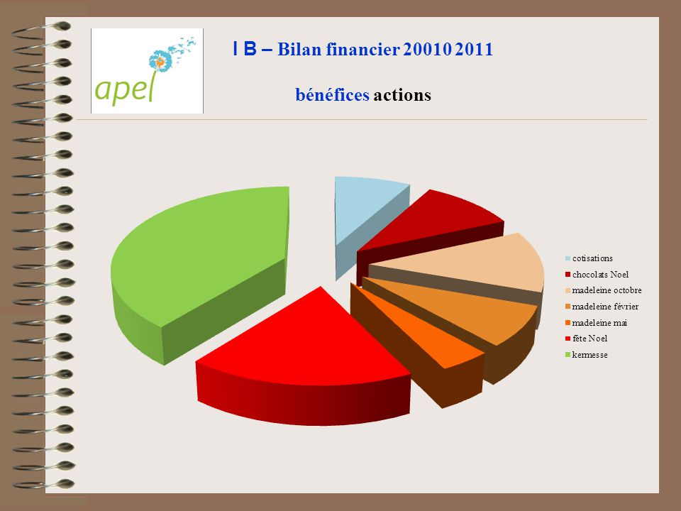 I B – Bilan financier 20010 2011 bénéfices actions