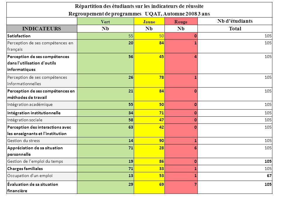 Répartition des étudiants sur les indicateurs de réussite Regroupement de programmes UQAT, Automne 2008 3 ans