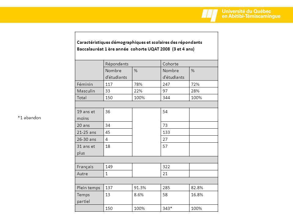 Caractéristiques démographiques et scolaires des répondants