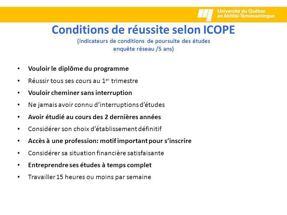 Conditions de réussite selon ICOPE (indicateurs de conditions de poursuite des études enquête réseau /5 ans)