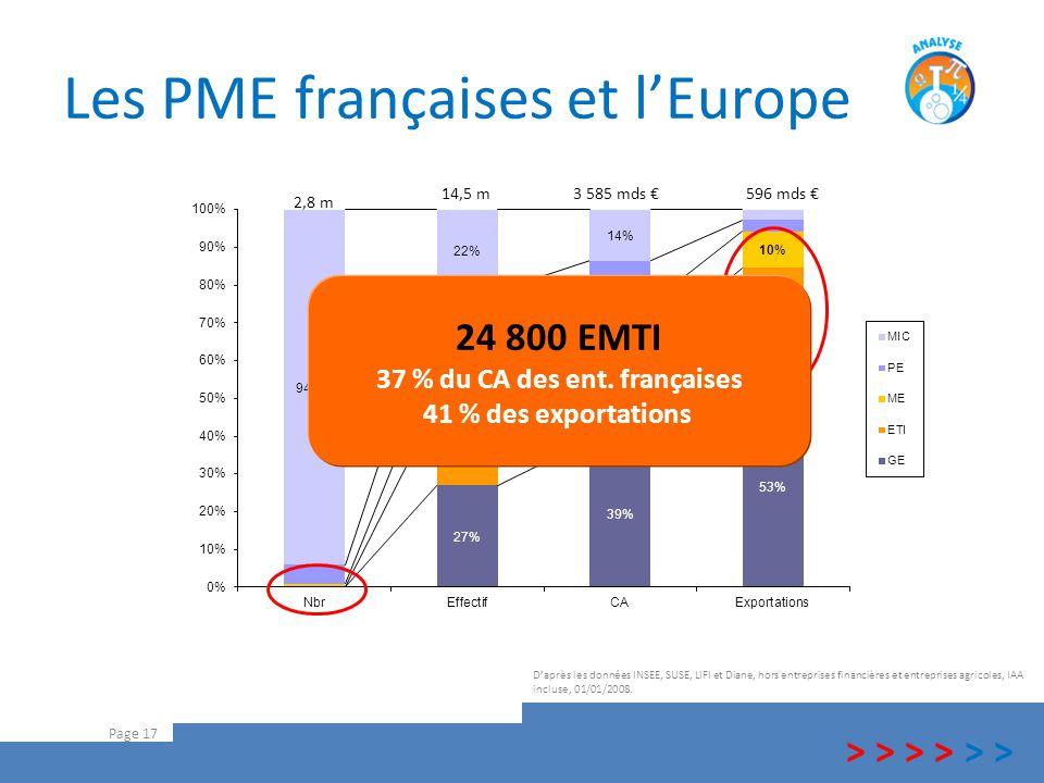Les PME françaises et l'Europe