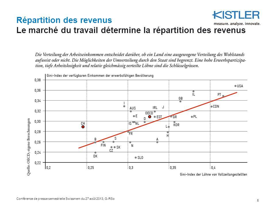 Répartition des revenus Le marché du travail détermine la répartition des revenus