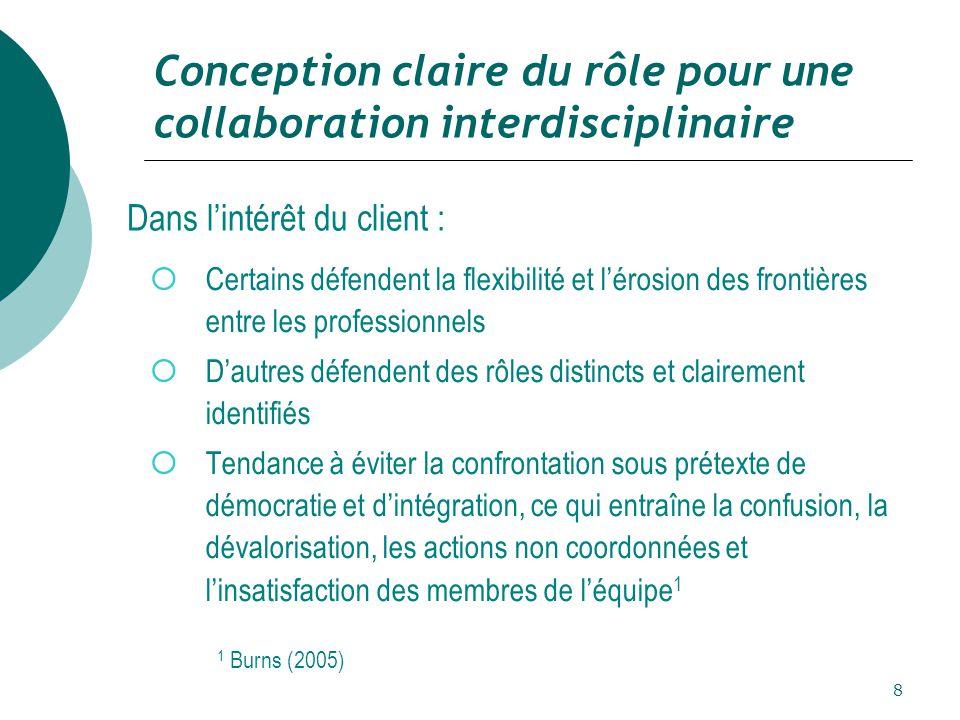 Conception claire du rôle pour une collaboration interdisciplinaire