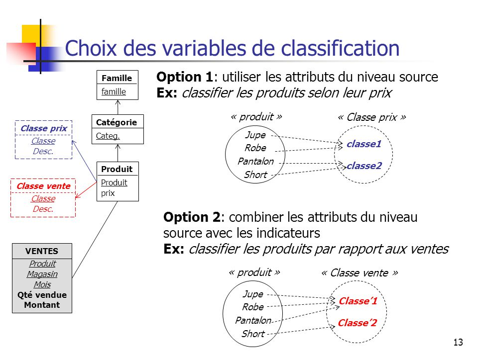 Choix des variables de classification
