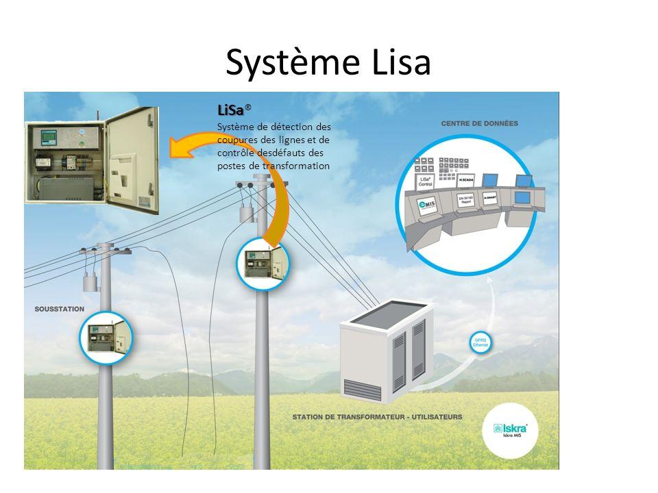 Système Lisa LiSa® Système de détection des coupures des lignes et de contrôle desdéfauts des postes de transformation.