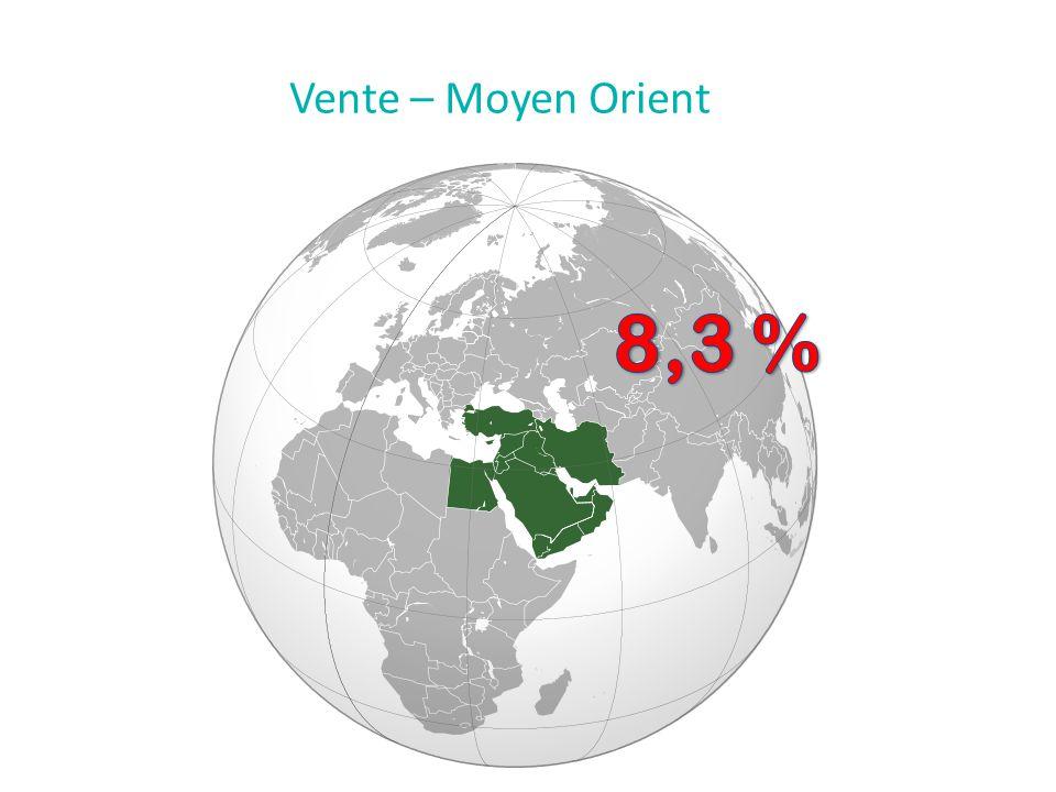 Vente – Moyen Orient 8,3 %
