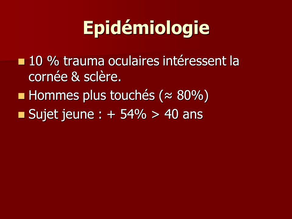 Epidémiologie 10 % trauma oculaires intéressent la cornée & sclère.