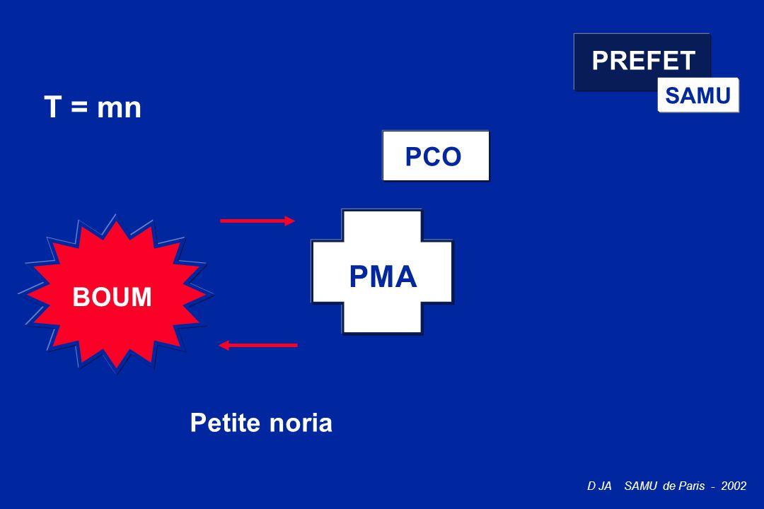 PREFET SAMU T = mn PCO PMA BOUM Petite noria
