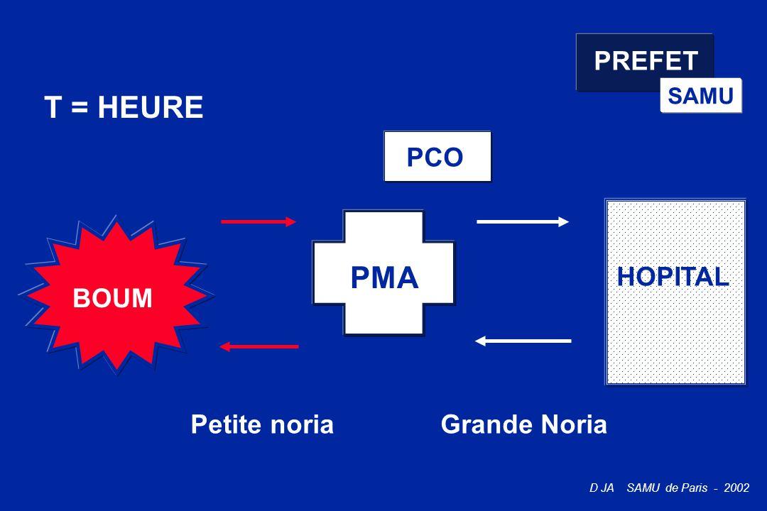 PREFET SAMU T = HEURE PCO PMA HOPITAL BOUM Petite noria Grande Noria