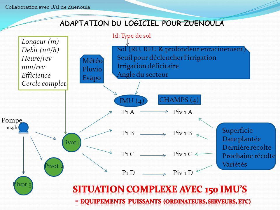 Situation complexe avec 150 IMU's