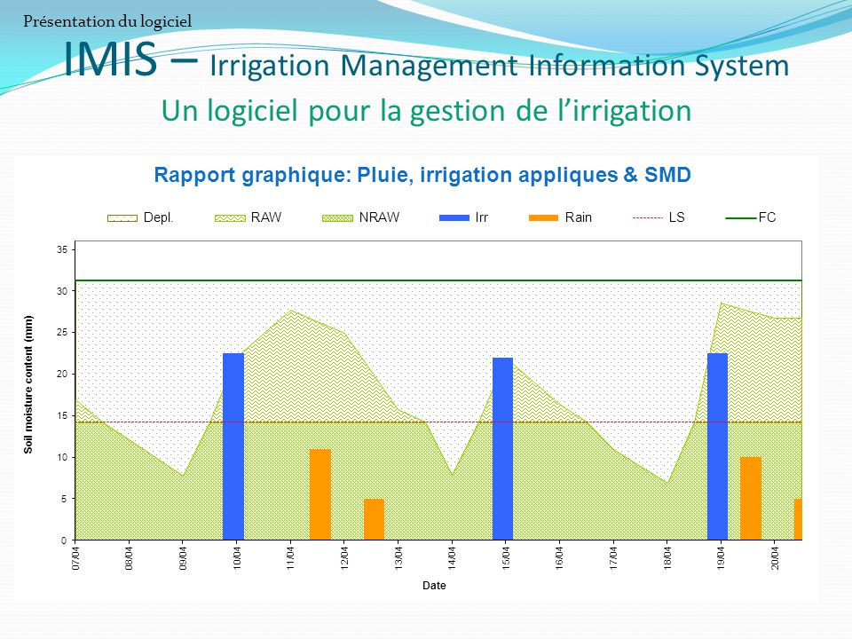 Rapport graphique: Pluie, irrigation appliques & SMD