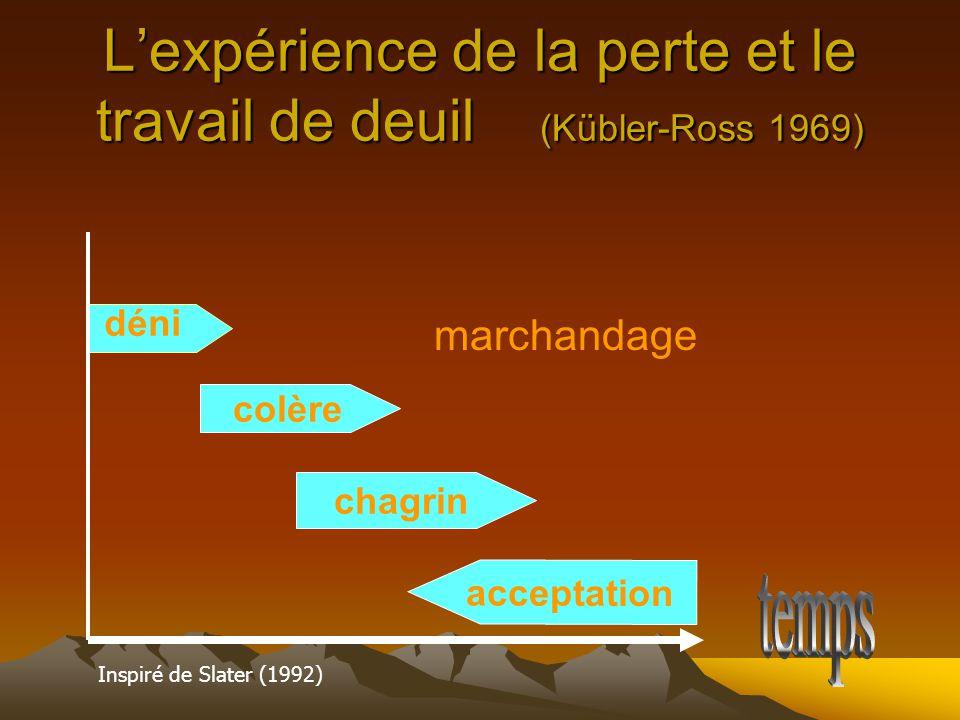 L'expérience de la perte et le travail de deuil (Kübler-Ross 1969)