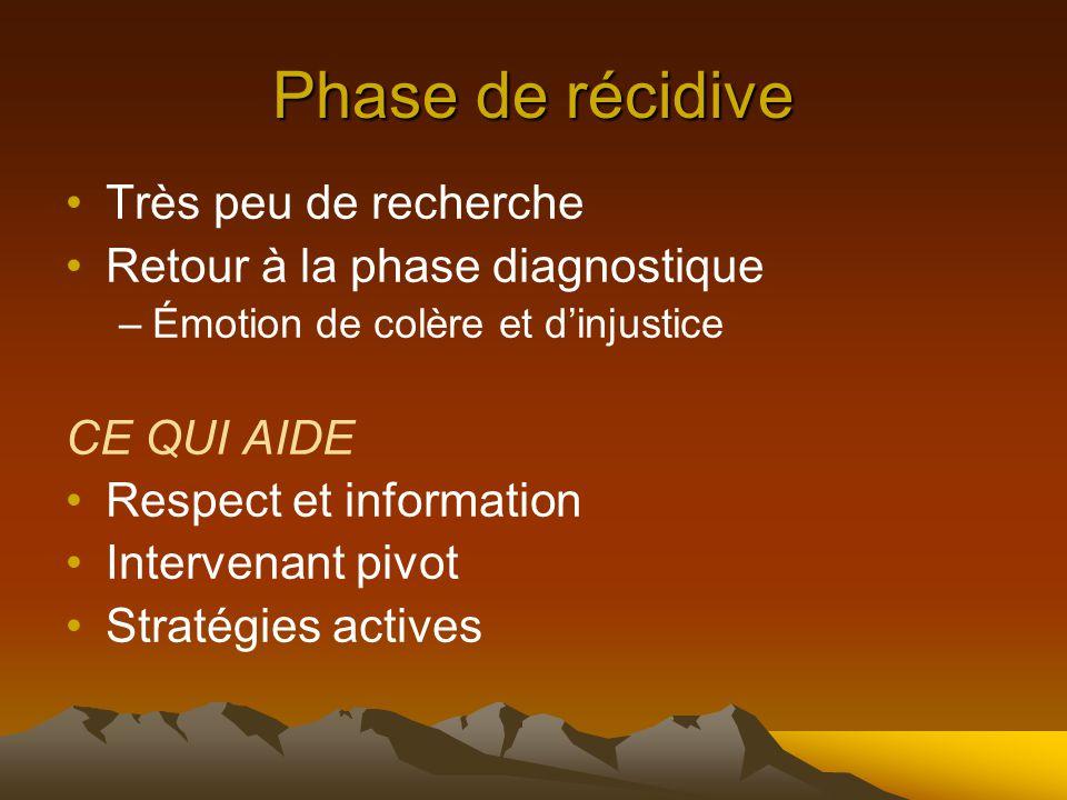 Phase de récidive Très peu de recherche Retour à la phase diagnostique