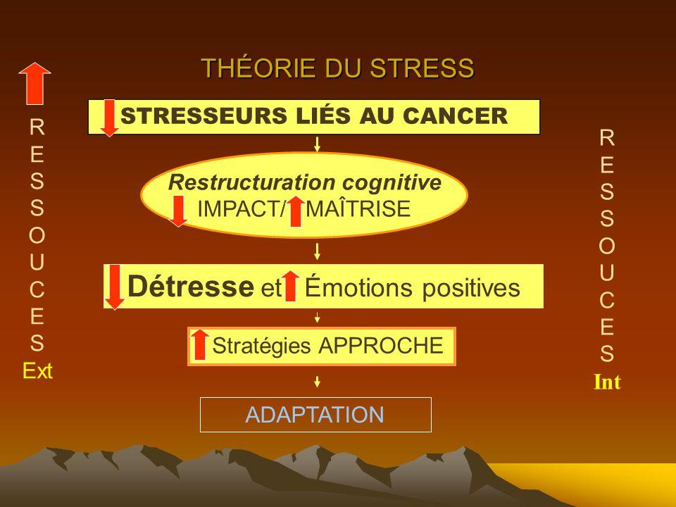 Détresse et Émotions positives