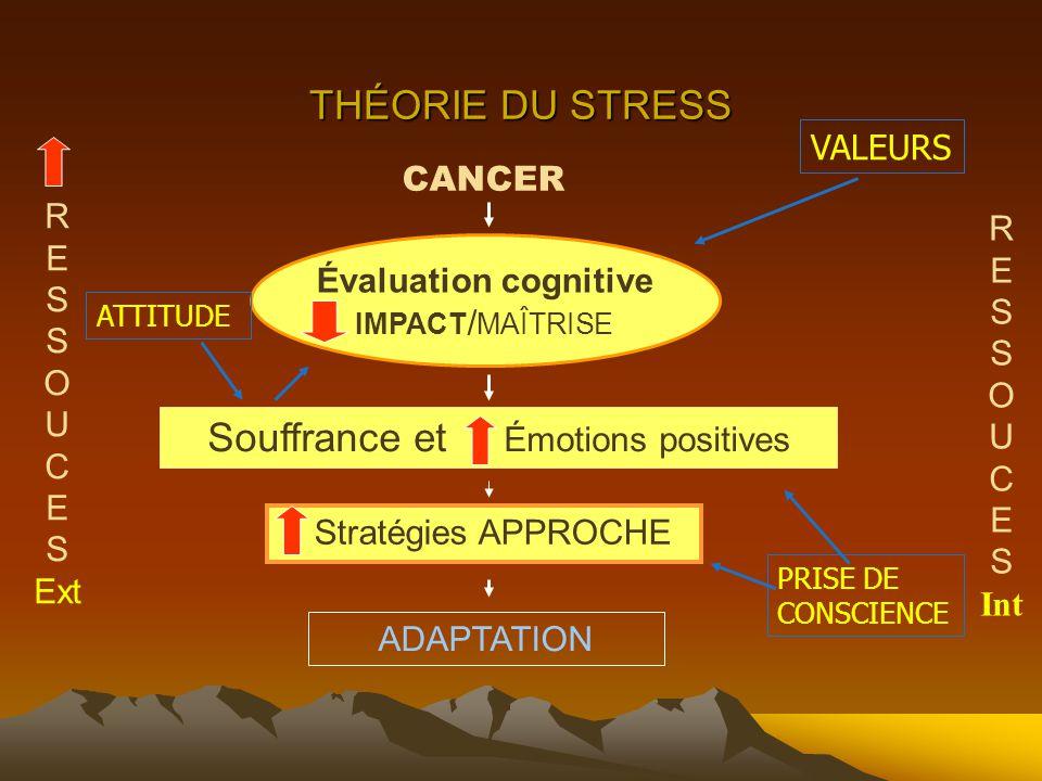 Souffrance et Émotions positives