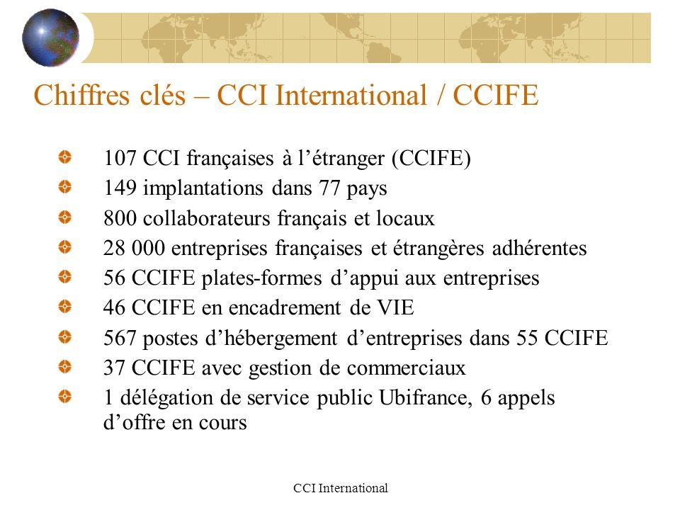 Chiffres clés – CCI International / CCIFE