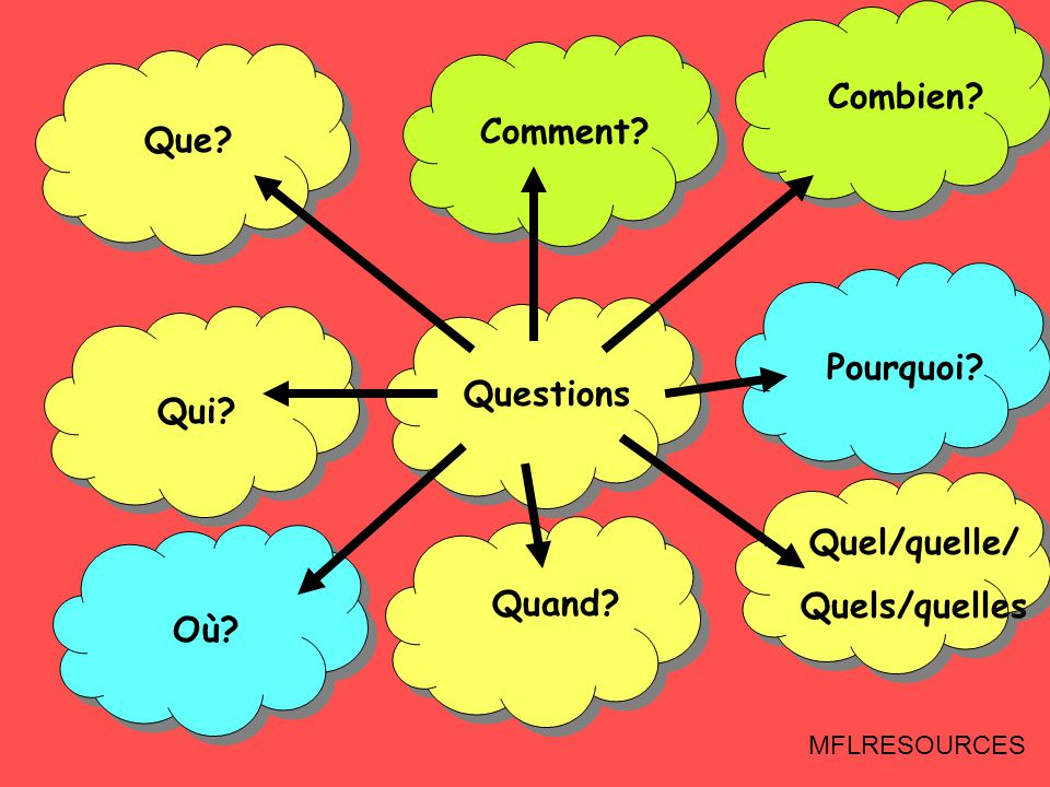 series of 20 starters plenaries for reinforce vocabulary
