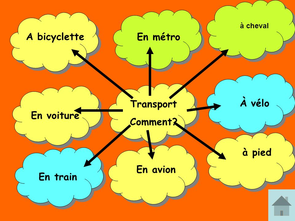 A bicyclette En métro Transport À vélo Comment En voiture à pied