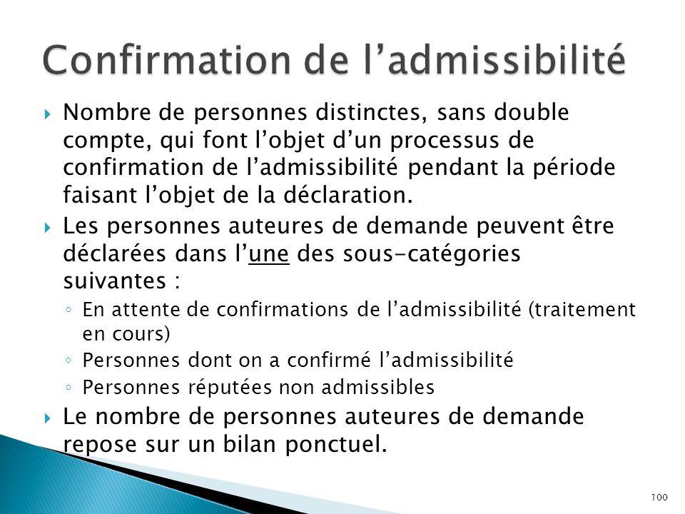 Confirmation de l'admissibilité