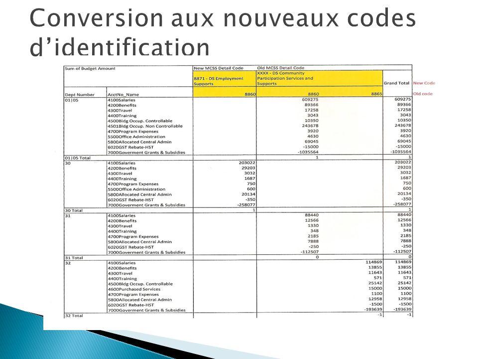 Conversion aux nouveaux codes d'identification