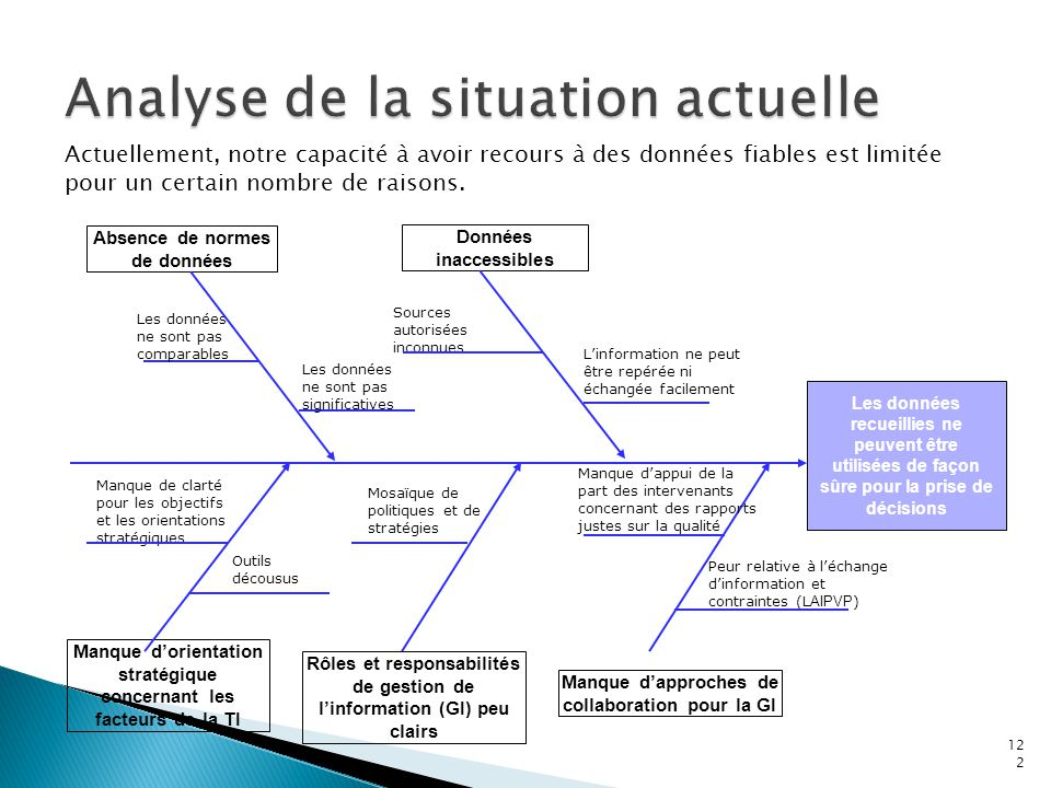 Analyse de la situation actuelle