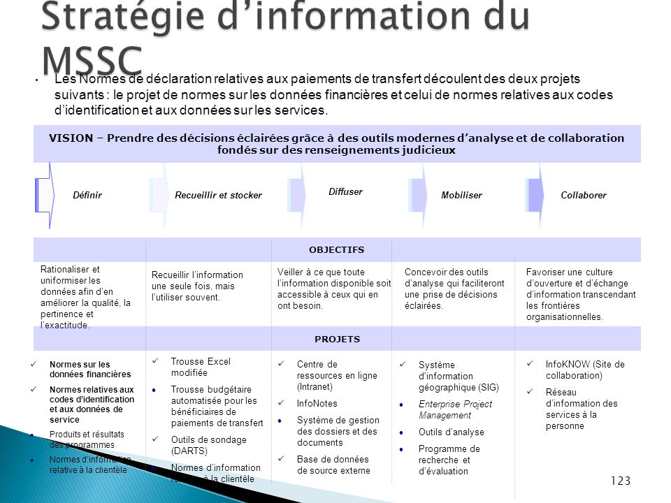 Stratégie d'information du MSSC