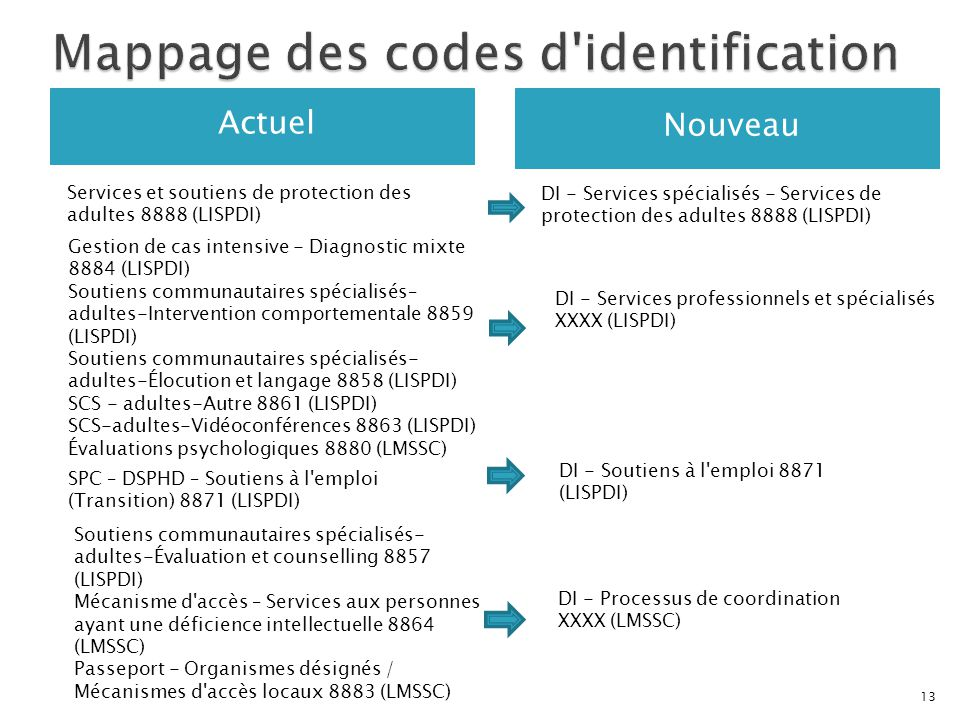 Mappage des codes d identification