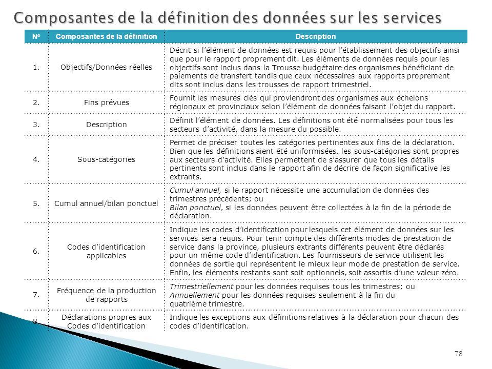 Composantes de la définition des données sur les services