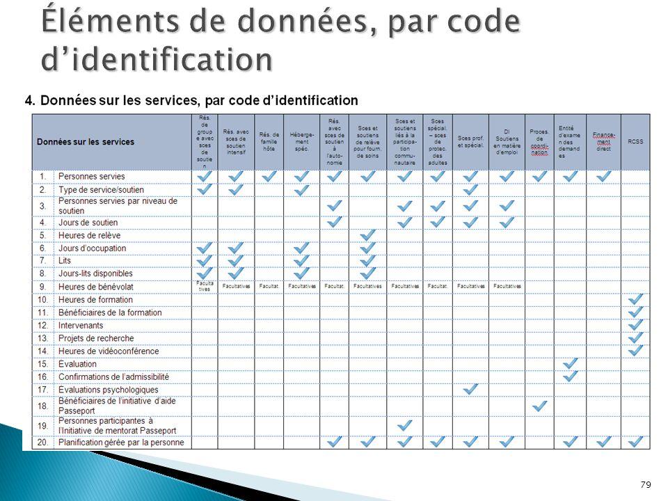 Éléments de données, par code d'identification