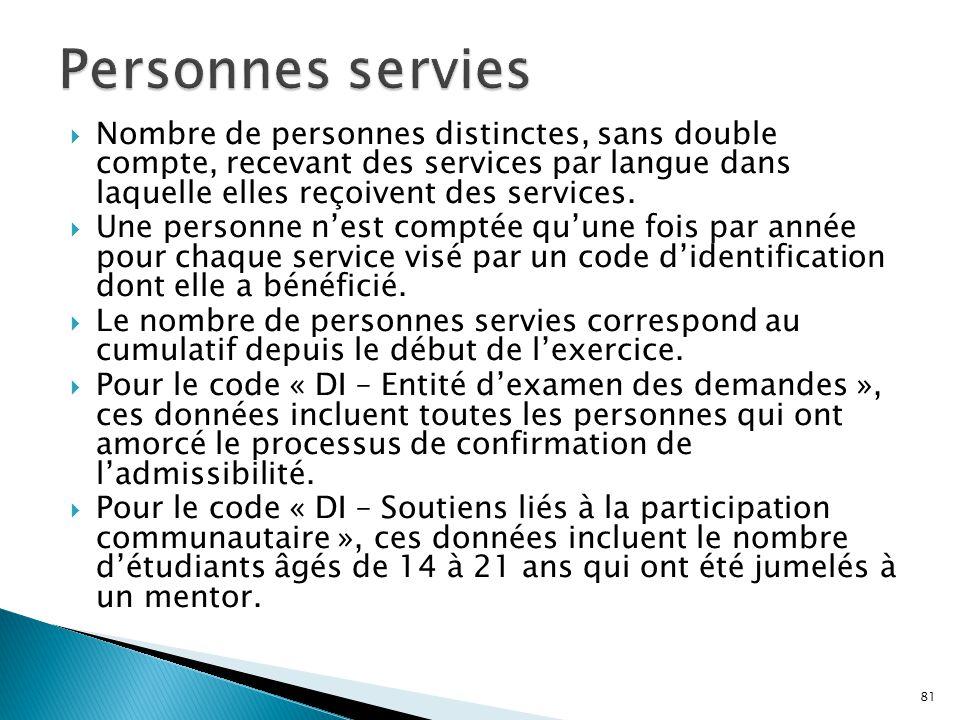 Personnes servies Nombre de personnes distinctes, sans double compte, recevant des services par langue dans laquelle elles reçoivent des services.