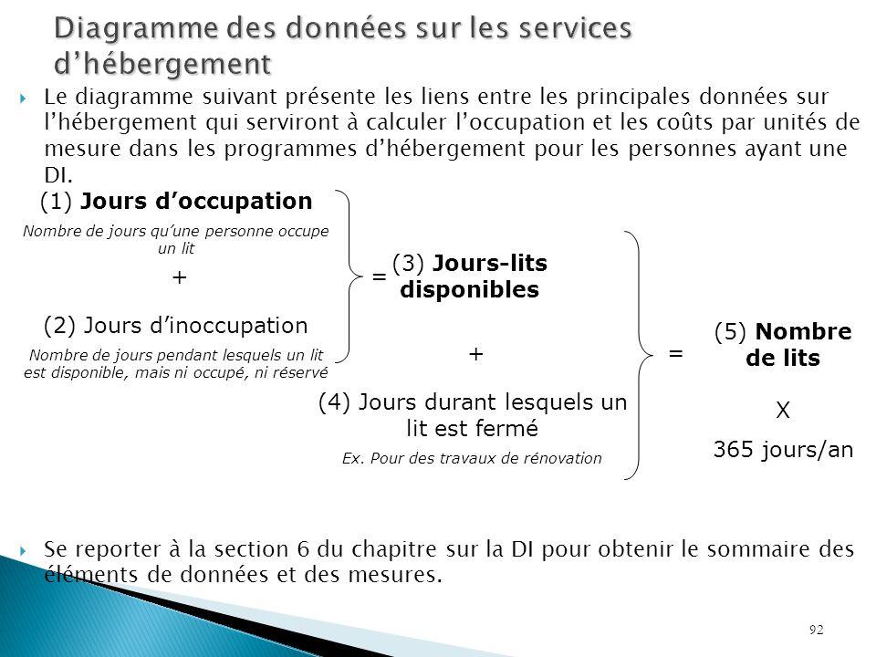 Diagramme des données sur les services d'hébergement