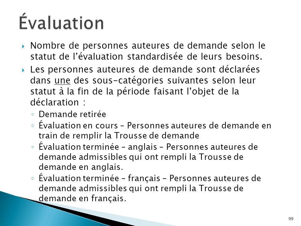 Évaluation Nombre de personnes auteures de demande selon le statut de l'évaluation standardisée de leurs besoins.
