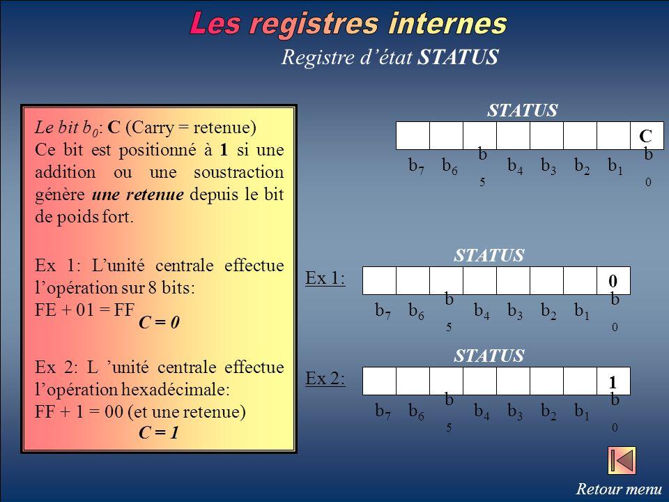 Les registres internes