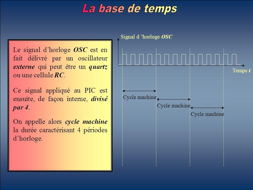 La base de temps Signal d 'horloge OSC. Temps t.