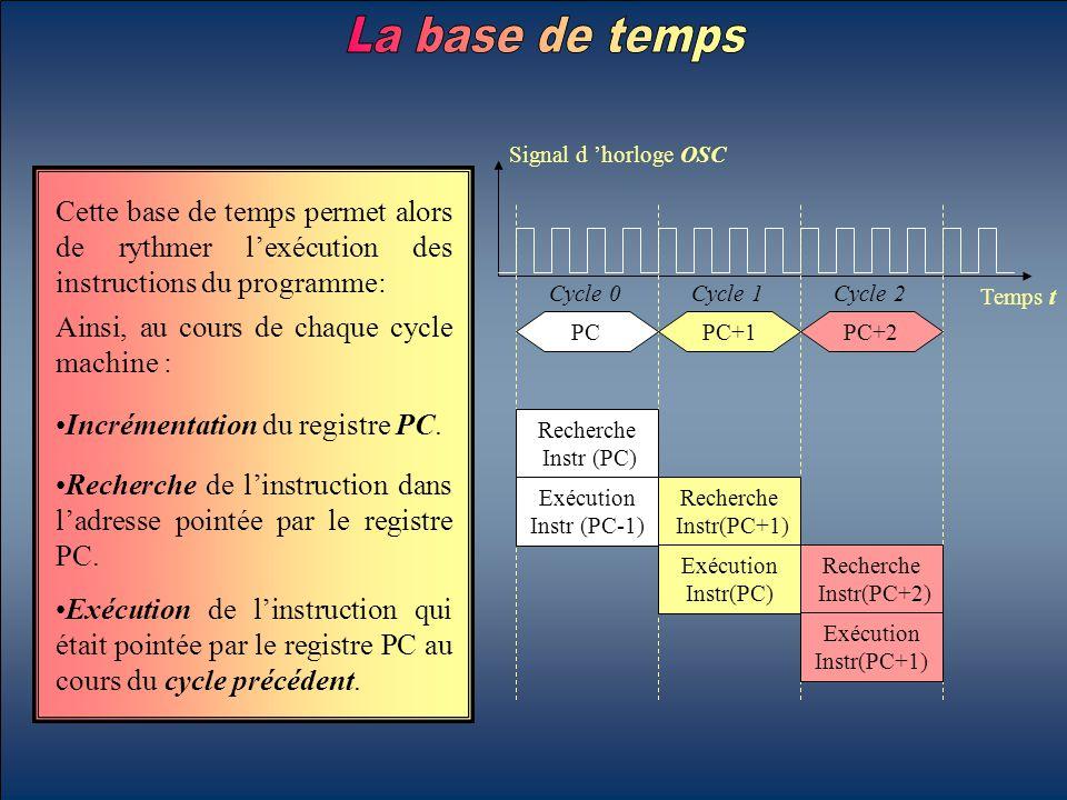 La base de temps Signal d 'horloge OSC. Temps t. Cette base de temps permet alors de rythmer l'exécution des instructions du programme: