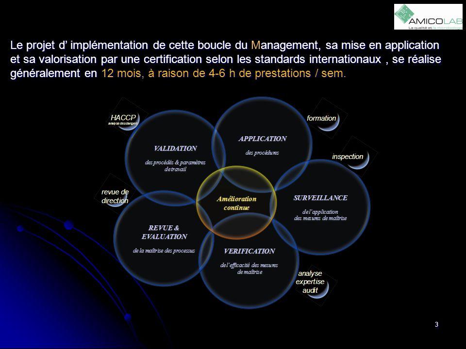 Le projet d' implémentation de cette boucle du Management, sa mise en application et sa valorisation par une certification selon les standards internationaux , se réalise généralement en 12 mois, à raison de 4-6 h de prestations / sem.
