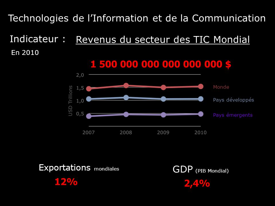 Technologies de l'Information et de la Communication