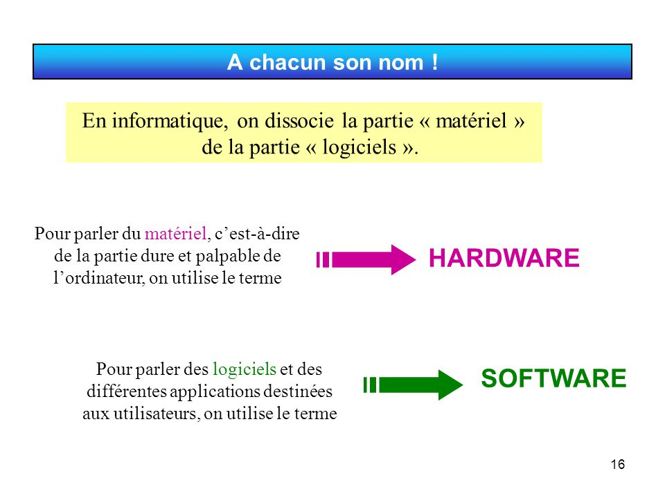 HARDWARE SOFTWARE A chacun son nom !