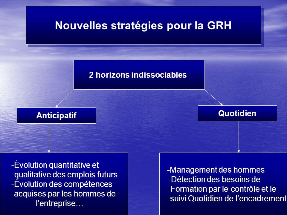 Nouvelles stratégies pour la GRH 2 horizons indissociables