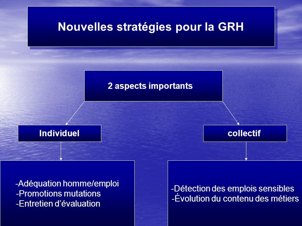Nouvelles stratégies pour la GRH