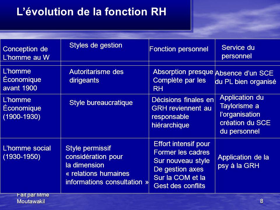 L'évolution de la fonction RH