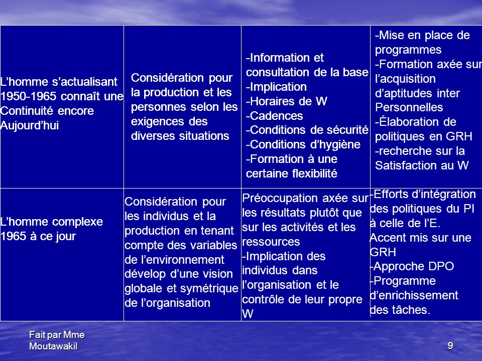 consultation de la base -Implication -Horaires de W -Cadences